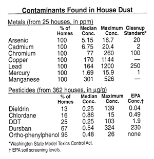 Contaminants found in house dust