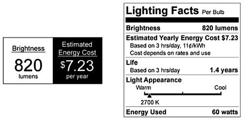 Energy Star Labels