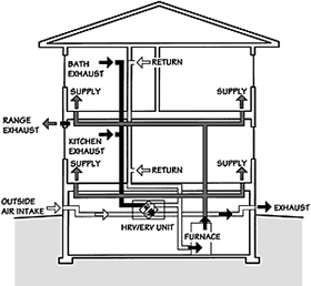 Option 1. If connected to a forced air heating/cooling system, intermittent operation of a fan is required for distribution.