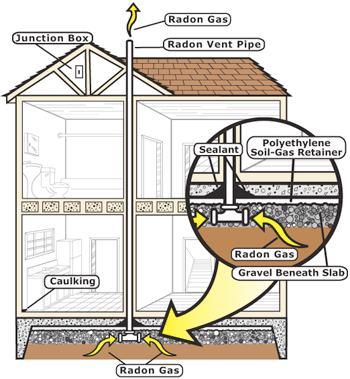 Radon Vent Diagram